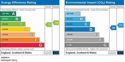 EPC Graph for Whitworth Drive, Burton Joyce, Nottingham NG14